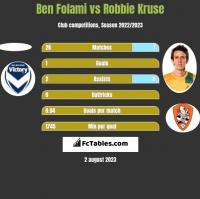 Ben Folami vs Robbie Kruse h2h player stats