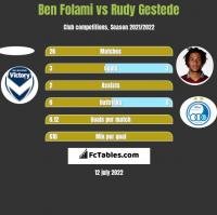 Ben Folami vs Rudy Gestede h2h player stats