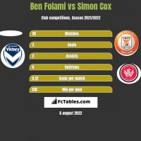 Ben Folami vs Simon Cox h2h player stats