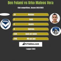 Ben Folami vs Urko Mateos Vera h2h player stats