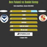 Ben Folami vs Daniel Kemp h2h player stats
