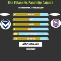 Ben Folami vs Panutche Camara h2h player stats
