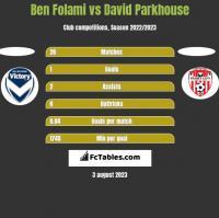Ben Folami vs David Parkhouse h2h player stats