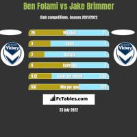 Ben Folami vs Jake Brimmer h2h player stats