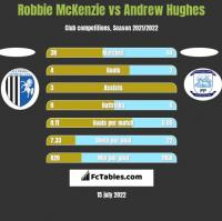 Robbie McKenzie vs Andrew Hughes h2h player stats