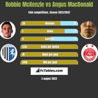 Robbie McKenzie vs Angus MacDonald h2h player stats