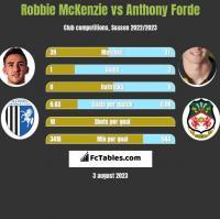 Robbie McKenzie vs Anthony Forde h2h player stats