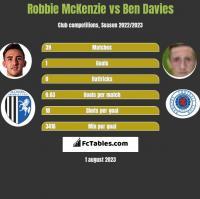 Robbie McKenzie vs Ben Davies h2h player stats