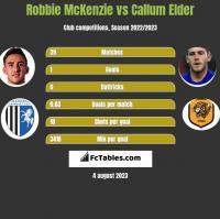 Robbie McKenzie vs Callum Elder h2h player stats