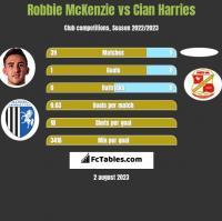 Robbie McKenzie vs Cian Harries h2h player stats
