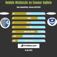 Robbie McKenzie vs Connor Ogilvie h2h player stats