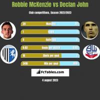 Robbie McKenzie vs Declan John h2h player stats