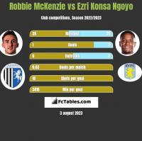 Robbie McKenzie vs Ezri Konsa Ngoyo h2h player stats