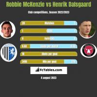 Robbie McKenzie vs Henrik Dalsgaard h2h player stats