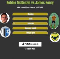 Robbie McKenzie vs James Henry h2h player stats