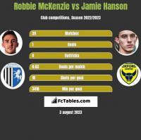 Robbie McKenzie vs Jamie Hanson h2h player stats