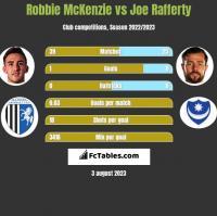 Robbie McKenzie vs Joe Rafferty h2h player stats