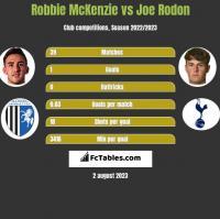 Robbie McKenzie vs Joe Rodon h2h player stats