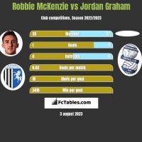 Robbie McKenzie vs Jordan Graham h2h player stats