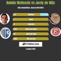 Robbie McKenzie vs Jordy de Wijs h2h player stats