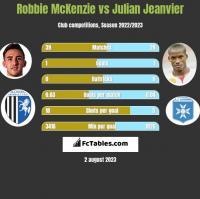 Robbie McKenzie vs Julian Jeanvier h2h player stats