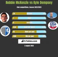 Robbie McKenzie vs Kyle Dempsey h2h player stats