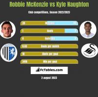 Robbie McKenzie vs Kyle Naughton h2h player stats
