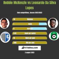 Robbie McKenzie vs Leonardo Da Silva Lopes h2h player stats