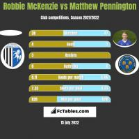 Robbie McKenzie vs Matthew Pennington h2h player stats