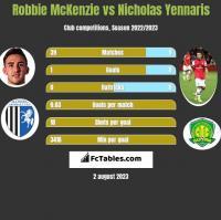Robbie McKenzie vs Nicholas Yennaris h2h player stats