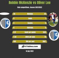 Robbie McKenzie vs Oliver Lee h2h player stats