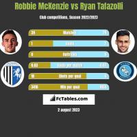 Robbie McKenzie vs Ryan Tafazolli h2h player stats