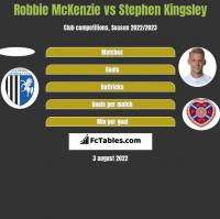 Robbie McKenzie vs Stephen Kingsley h2h player stats