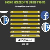 Robbie McKenzie vs Stuart O'Keefe h2h player stats