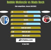 Robbie McKenzie vs Mads Bech h2h player stats