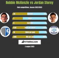 Robbie McKenzie vs Jordan Storey h2h player stats