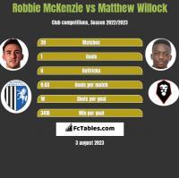Robbie McKenzie vs Matthew Willock h2h player stats
