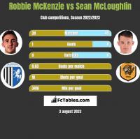 Robbie McKenzie vs Sean McLoughlin h2h player stats