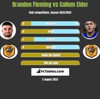 Brandon Fleming vs Callum Elder h2h player stats