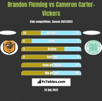 Brandon Fleming vs Cameron Carter-Vickers h2h player stats
