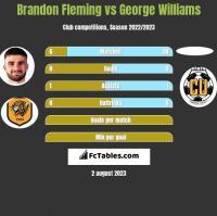 Brandon Fleming vs George Williams h2h player stats