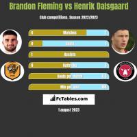 Brandon Fleming vs Henrik Dalsgaard h2h player stats