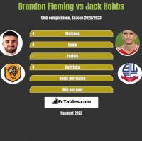 Brandon Fleming vs Jack Hobbs h2h player stats