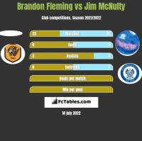 Brandon Fleming vs Jim McNulty h2h player stats
