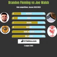 Brandon Fleming vs Joe Walsh h2h player stats