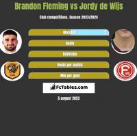 Brandon Fleming vs Jordy de Wijs h2h player stats