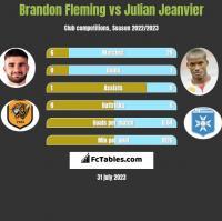 Brandon Fleming vs Julian Jeanvier h2h player stats