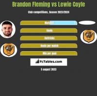 Brandon Fleming vs Lewie Coyle h2h player stats
