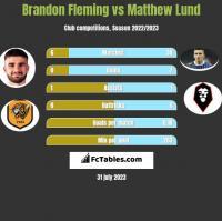 Brandon Fleming vs Matthew Lund h2h player stats