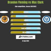 Brandon Fleming vs Max Clark h2h player stats